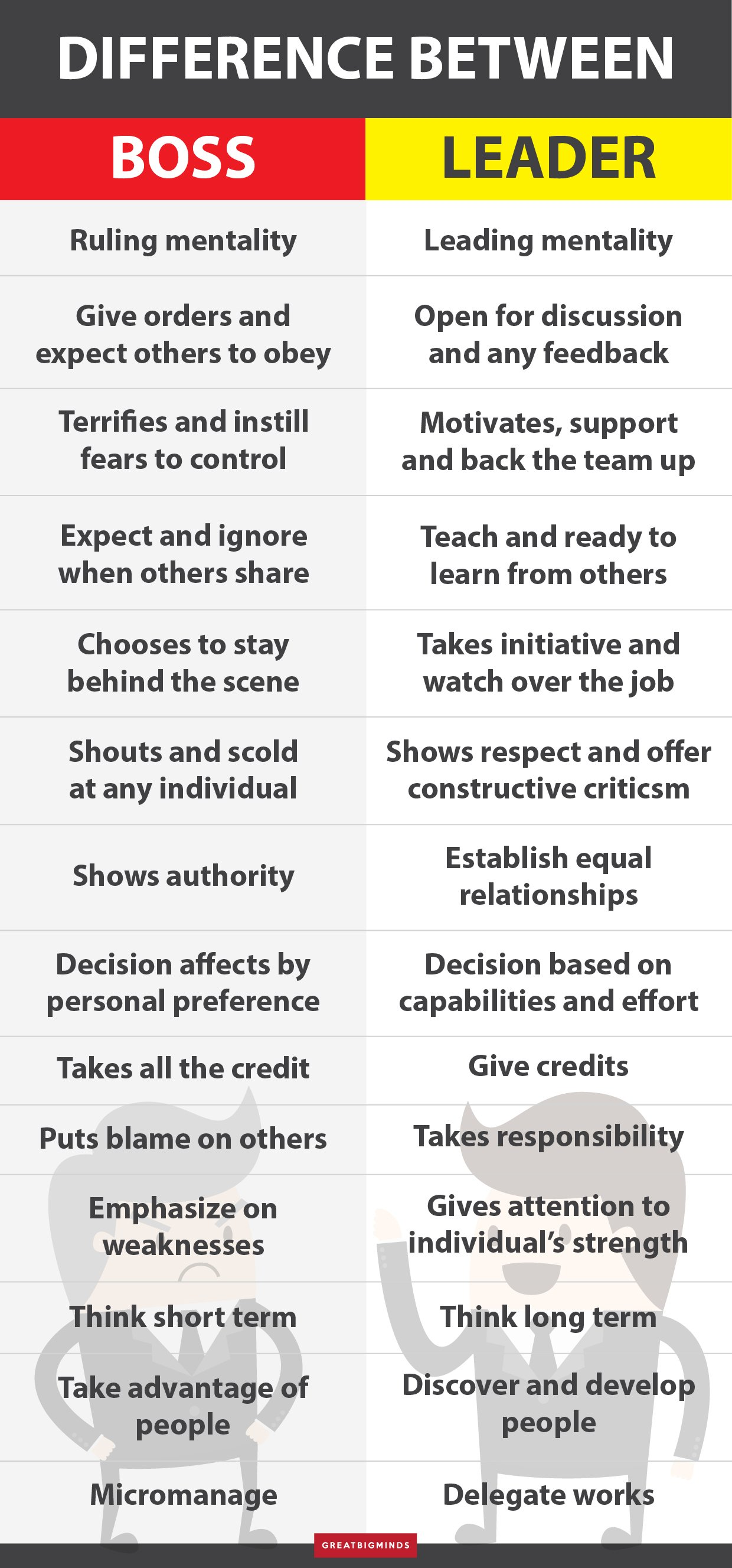 DIFFERENCE BETWEEN BOSS AND LEADER-01